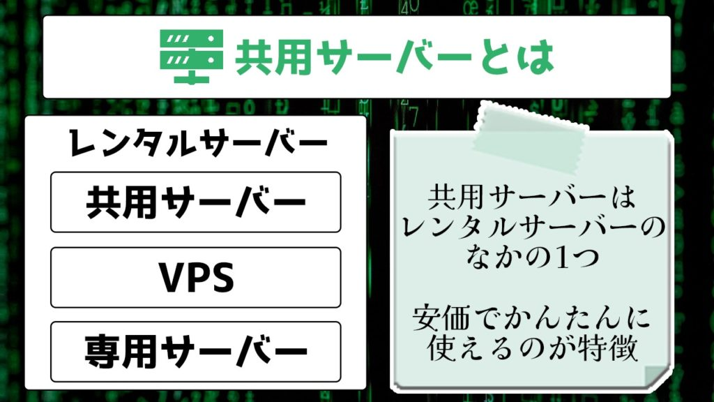 共用サーバーとは レンタルサーバー 共用サーバー VPS 専用サーバー 共用サーバーはレンタルサーバーのなかの1つ 安価でかんたんに使えるのが特徴